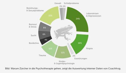 Warum Psychotherapie in Zürich?